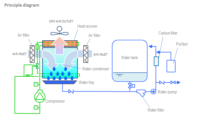 Atmospheric water generator. How it works